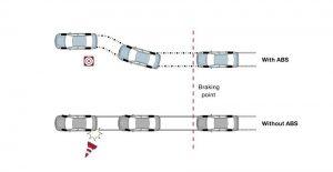 what is abs, evasive steering