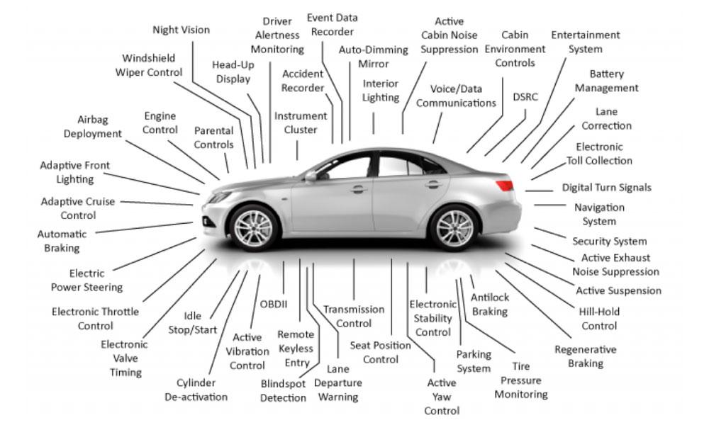 ordinateurs dans les voitures, ECU, unités de contrôle électronique, ECM, modules de contrôle électronique