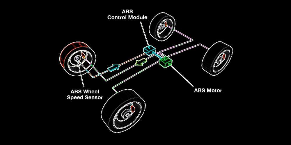 capteur abs, ce qui est abs, diagramme de freins antiblocage