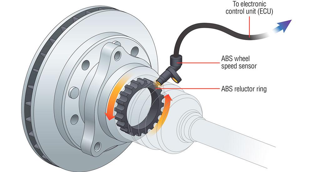 Capteur de vitesse de roue ABS, capteur ABS, anneau de relucteur